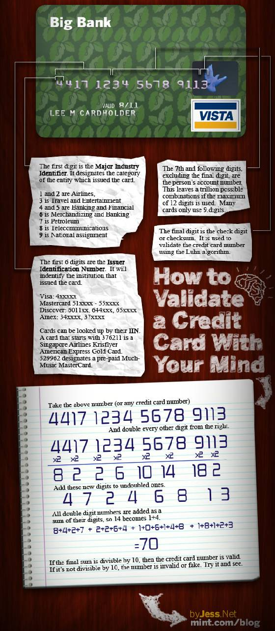 How to validate a credit card ©mint.com