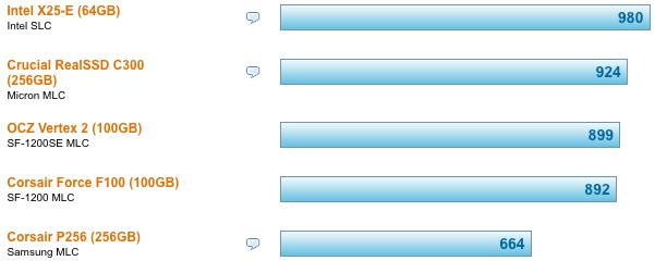 Vergleich SSD in Eingabe-/Ausgabeoperationen pro Sekunde (IOPS).