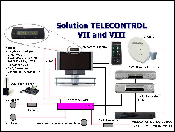 Telecontrol Messsystem (c)mediapulse.ch