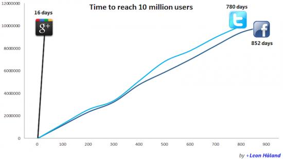 Zeit bis 20 Millionen User erreicht wurden. ©Leon Håland