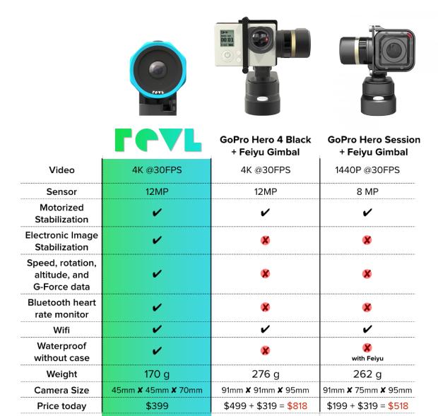 Revl Arc - Vergleich zur GoPro mit Gimbals