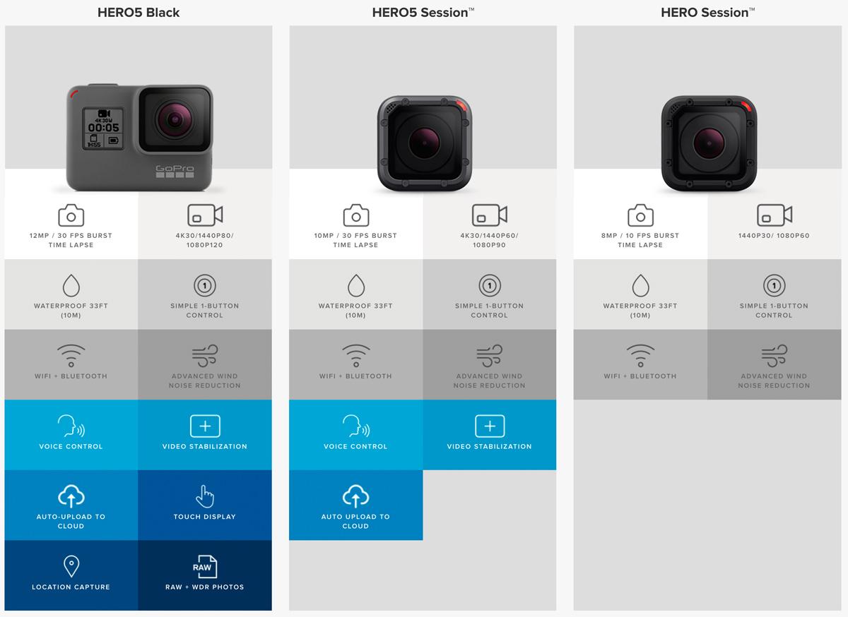GoPro Hero5 Modelle