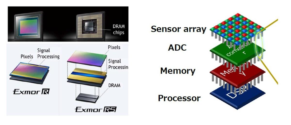 Sony 3 Layer stacked Image Sensor - Quelle image-sensors-world