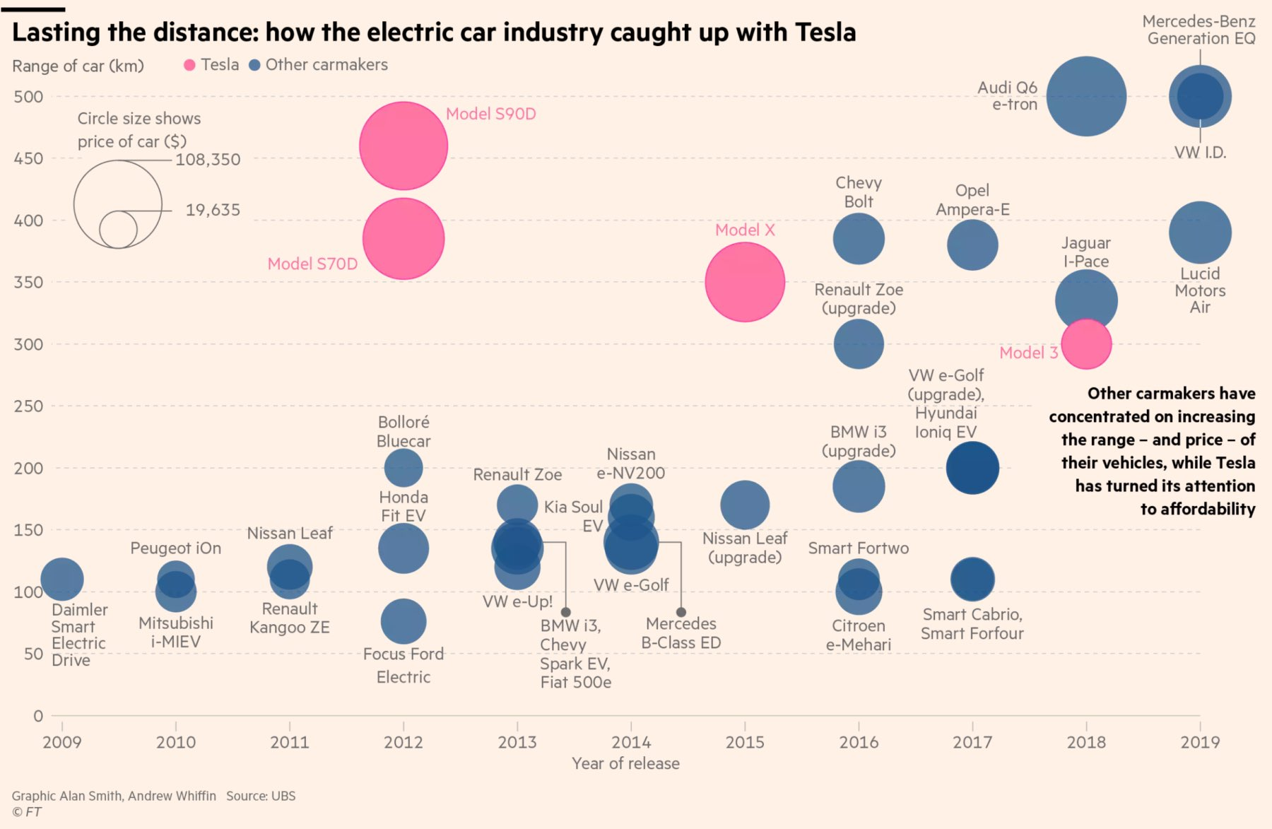 Car Industry EVs vs. Tesla