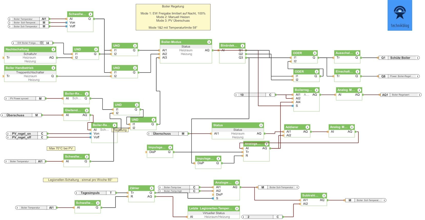 Loxone Programm: Boiler Regelung