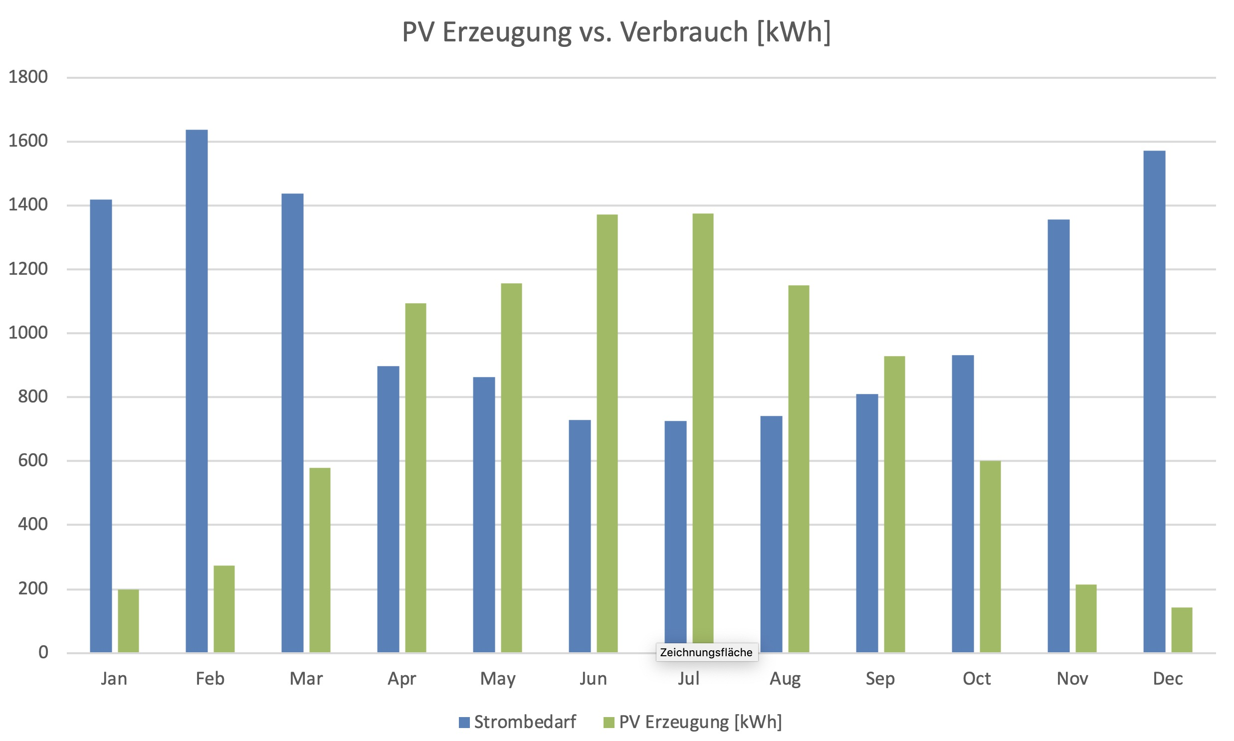 Monatsvergleich zwischen Energieverbrauch und Produktion