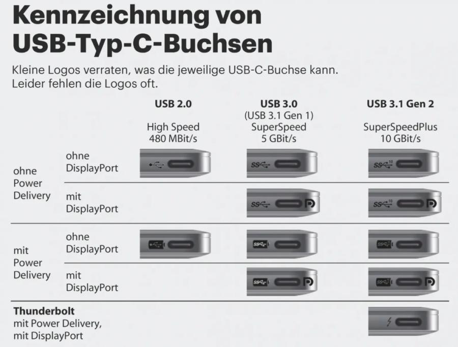 USB-C Kennzeichnungen (Quelle: Heise.de)