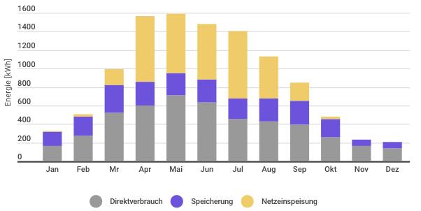 PV Produktionsdaten: Einspeisung, Direktverbrauch und Speicherung